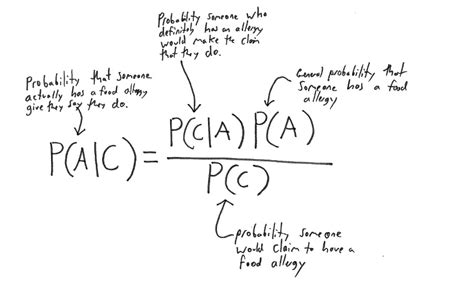 Use Bayes' Theorem to Investigate Food Allergies — Count