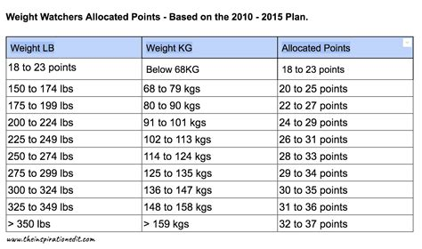 Free Weight Watchers Points Calculator Online · The