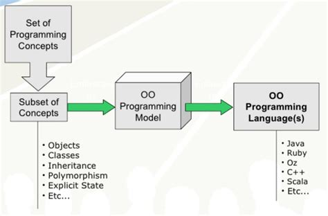Object Oriented Programming Model – Janeve