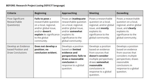 Pin on Rubric Assessment
