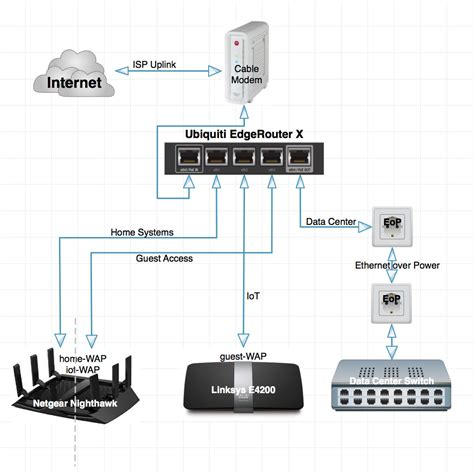 Home Networking - Ubiquiti EdgeRouter X