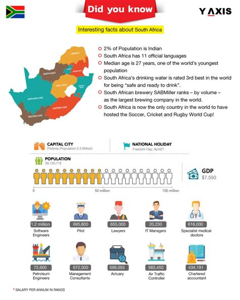 Did You Know? Interesting facts about South Africa