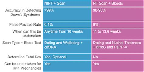 NIPT Scan Only £399 (99% Accurate) – No